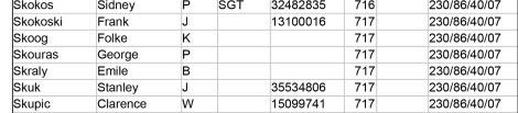 OSS Personnel Files from Excel